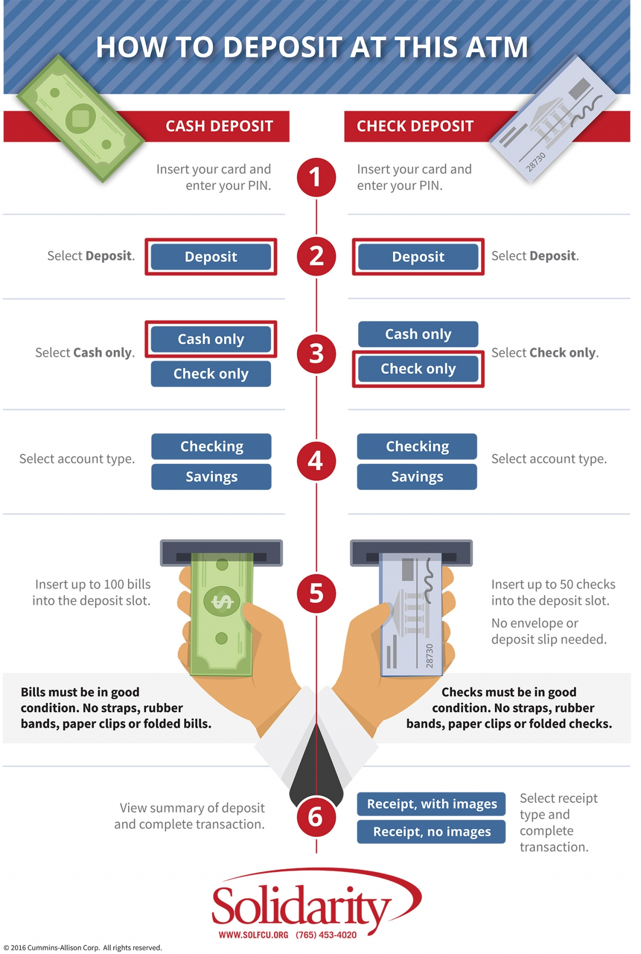 ATM Infographic